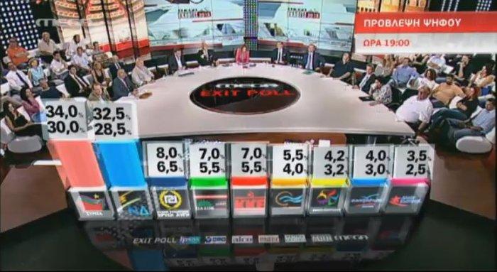 Προβάδισμα ΣΥΡΙΖΑ και νέα βουλή με οκτώ κόμματα