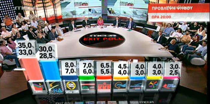Το τελικό αποτέλεσμα:Μεγάλη νίκη ΣΥΡΙΖΑ με διαφορά 7,5%