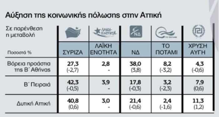 Τι ψήφισαν οι Έλληνες κατά εισόδημα, φύλο και ηλικία - εικόνα 3
