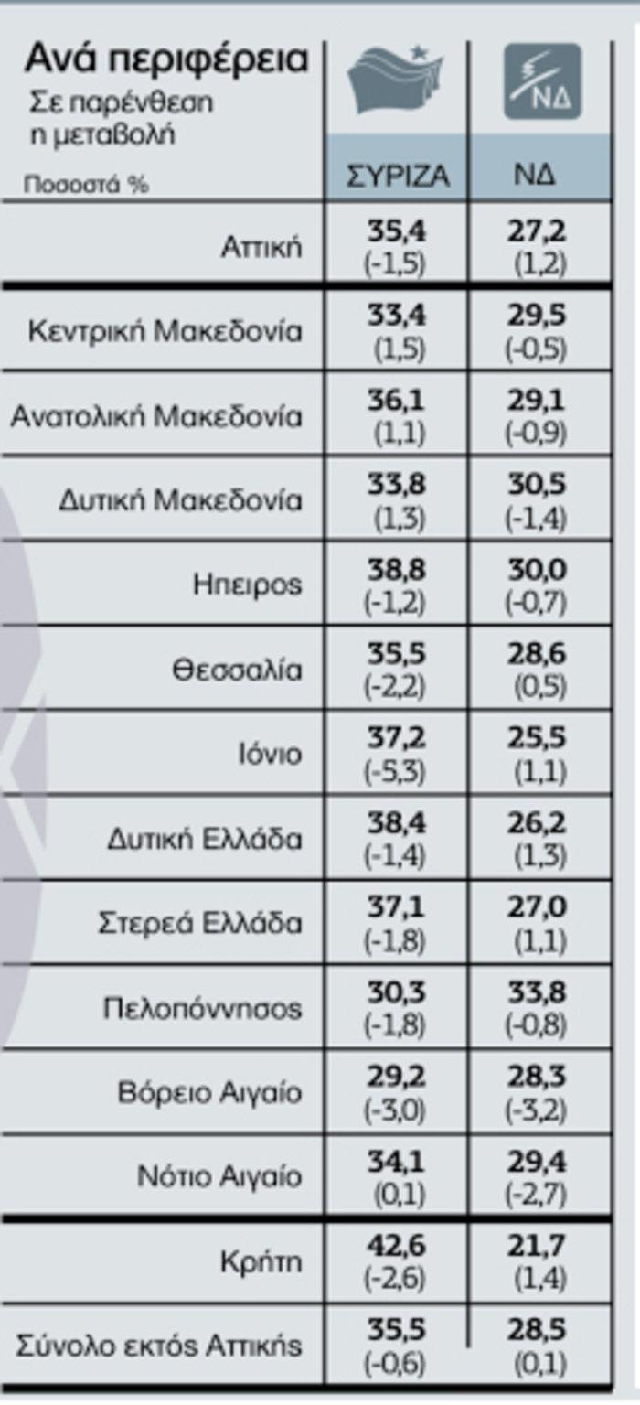 Τι ψήφισαν οι Έλληνες κατά εισόδημα, φύλο και ηλικία - εικόνα 4