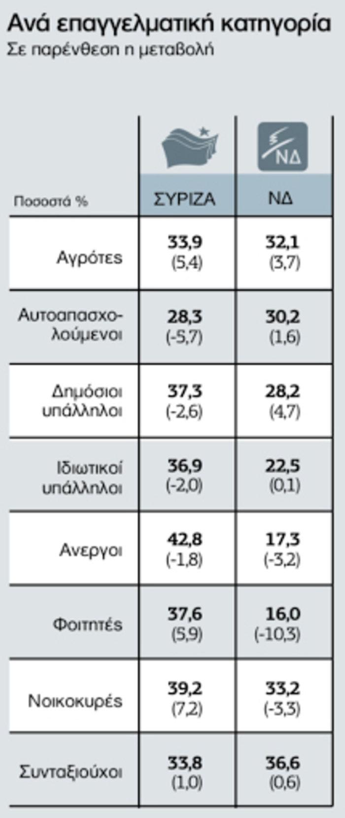 Τι ψήφισαν οι Έλληνες κατά εισόδημα, φύλο και ηλικία - εικόνα 2