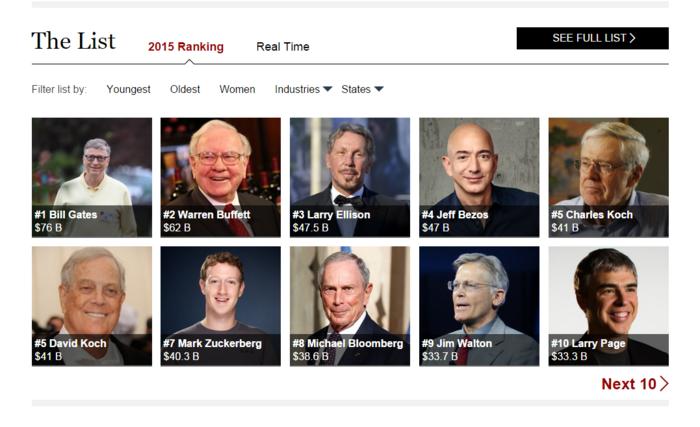 Forbes: Ο Μ. Γκέιτς παραμενει ο πλουσιότερος αμερικανός