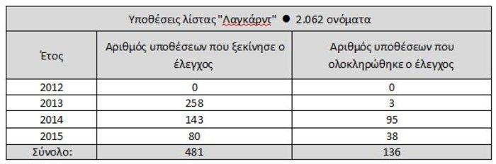 Αλεξιάδης: Μαζικές έφοδοι εφοριακών ακόμη και μεταμεσονύκτια