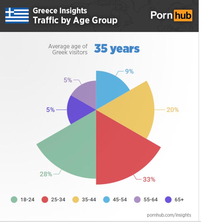 Ελληνες και πορνό: Μια...αποκαλυπτική έρευνα - εικόνα 3