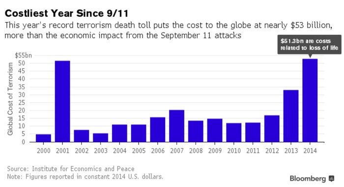Πόσο έχει στοιχίσει η τρομοκρατία στον πλανήτη