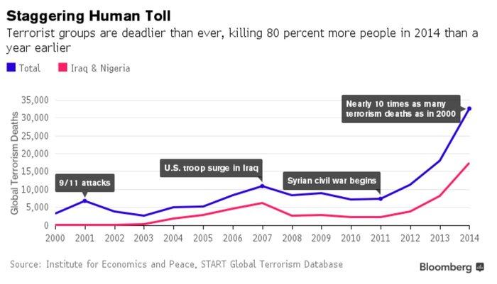 Πόσο έχει στοιχίσει η τρομοκρατία στον πλανήτη - εικόνα 2