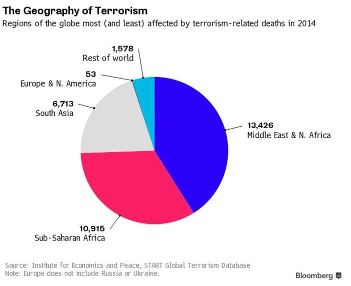 Πόσο έχει στοιχίσει η τρομοκρατία στον πλανήτη - εικόνα 3