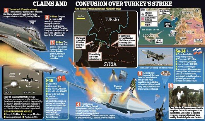 Πώς οι ρωσικές δυνάμεις έσωσαν τον πιλότο του μαχητικού