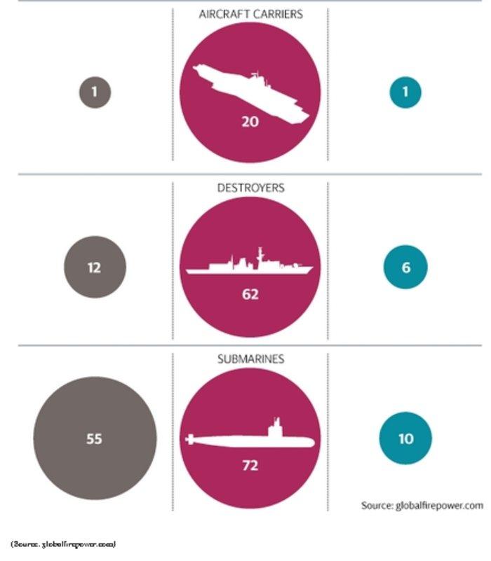 Σύγκριση Ρωσίας σε σχέση με το ΝΑΤΟ