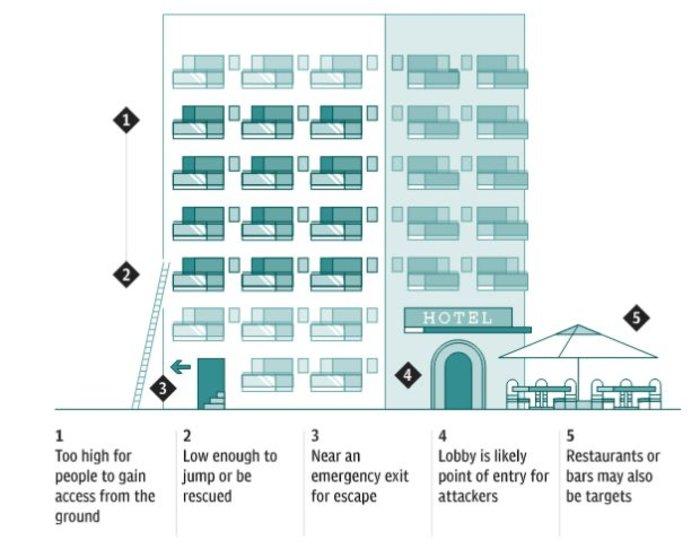 Ποια δωμάτια ξενοδοχείου είναι ασφαλέστερα σε τρομοκρατική επίθεση