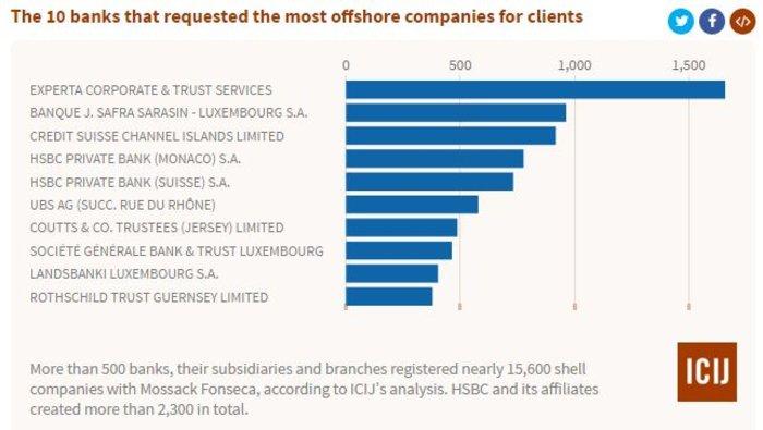 Ιδού τα ...Panamaleaks:Λίστα με χιλιάδες ονόματα και offshores - εικόνα 2