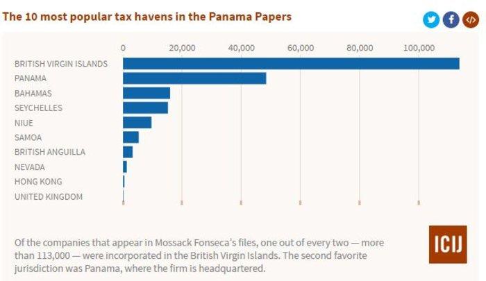 Ιδού τα ...Panamaleaks:Λίστα με χιλιάδες ονόματα και offshores - εικόνα 3