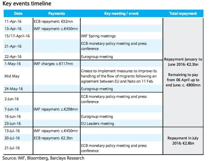 Barclays: Σε καμία περίπτωση δεν αποκλείουμε το Grexit