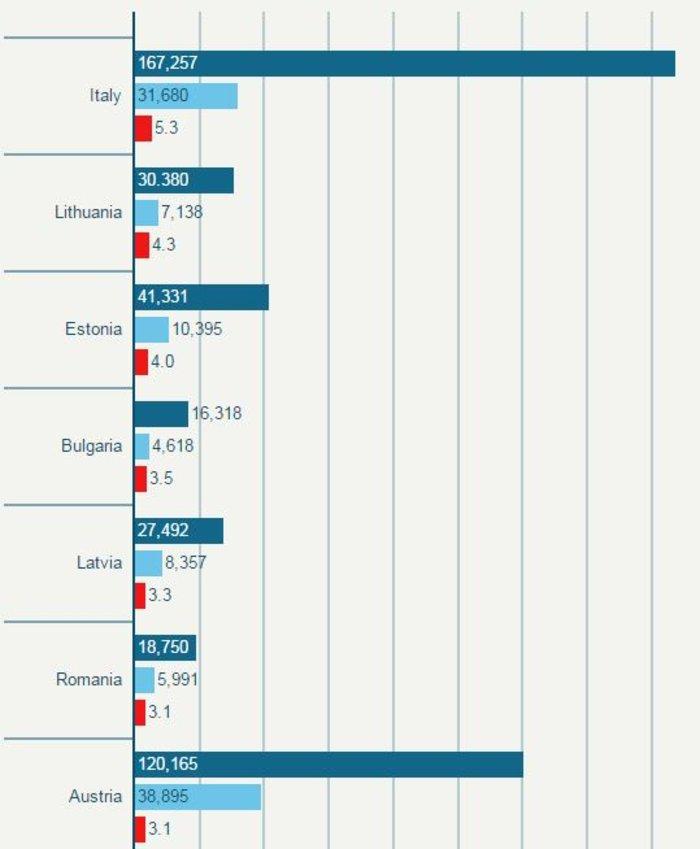 Δείτε τους μισθούς των βουλευτών σε κάθε χώρα της ΕΕ - εικόνα 2