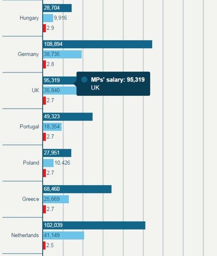 Δείτε τους μισθούς των βουλευτών σε κάθε χώρα της ΕΕ - εικόνα 3