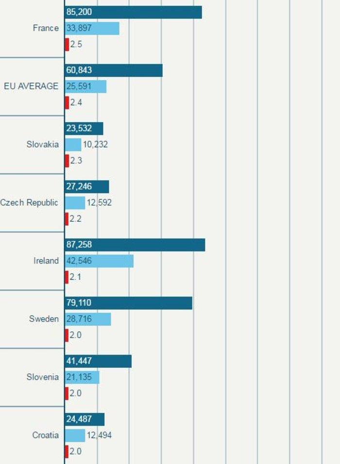 Δείτε τους μισθούς των βουλευτών σε κάθε χώρα της ΕΕ - εικόνα 4