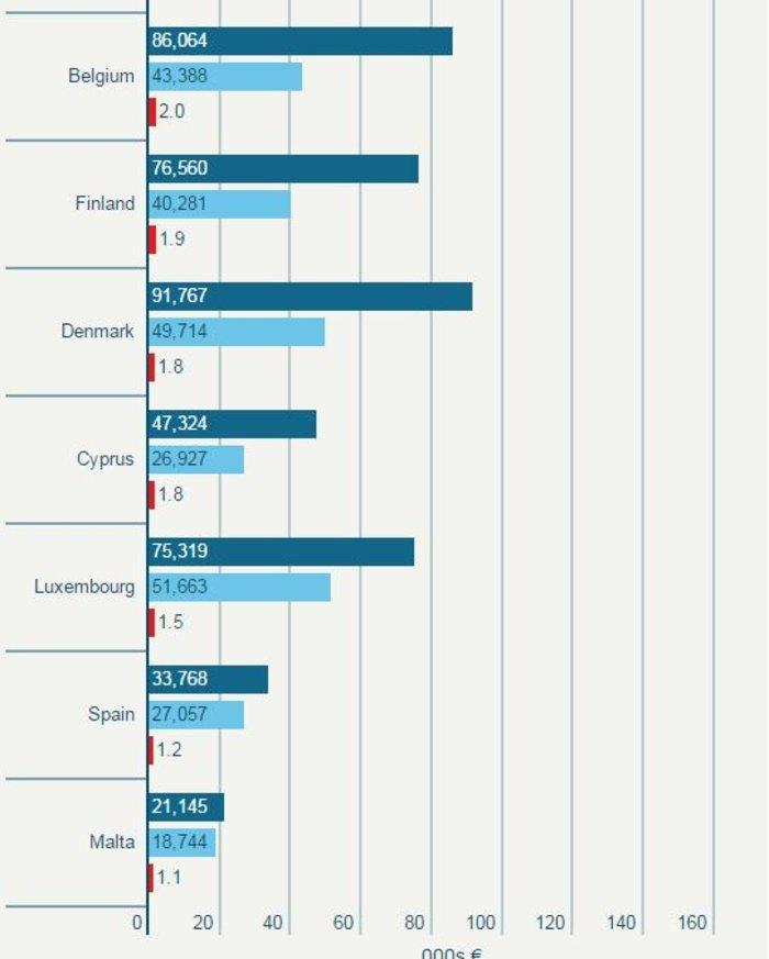 Δείτε τους μισθούς των βουλευτών σε κάθε χώρα της ΕΕ - εικόνα 5