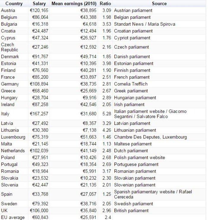 Δείτε τους μισθούς των βουλευτών σε κάθε χώρα της ΕΕ