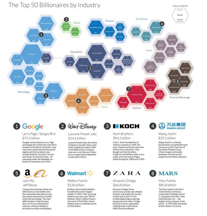 Που μένουν οι 50 πιο πλούσιοι άνθρωποι του κόσμου - εικόνα 3