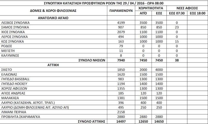 Αμείωτος ο αριθμός των προσφύγων στην Ελλάδα