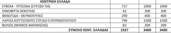 Αμείωτος ο αριθμός των προσφύγων στην Ελλάδα - εικόνα 2