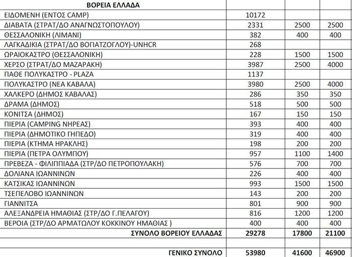 Αμείωτος ο αριθμός των προσφύγων στην Ελλάδα - εικόνα 3