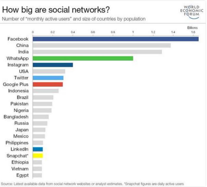 Πόσους κατοίκους θα είχε το Facebook αν ήταν χώρα;