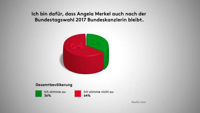 Οι Γερμανοί δεν θέλουν ξανά υποψήφια καγκελάριο τη Μέρκελ