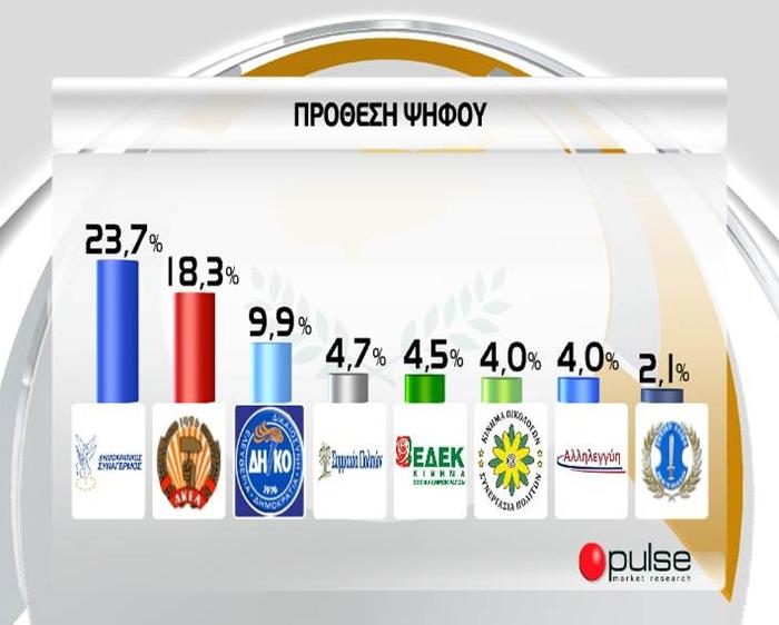 Οι πρώτες μεταμνημονιακές βουλευτικές εκλογές στην Κύπρο - εικόνα 5