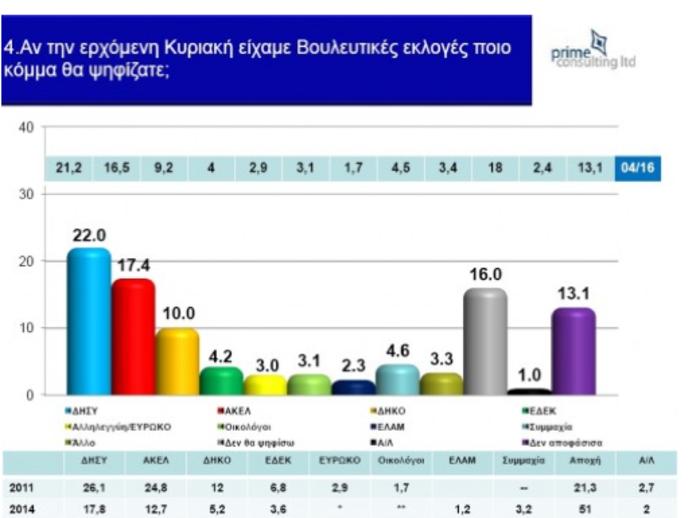 Οι πρώτες μεταμνημονιακές βουλευτικές εκλογές στην Κύπρο - εικόνα 6