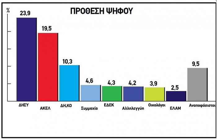Οι πρώτες μεταμνημονιακές βουλευτικές εκλογές στην Κύπρο - εικόνα 7