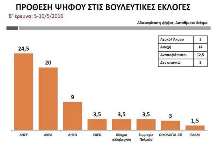 Οι πρώτες μεταμνημονιακές βουλευτικές εκλογές στην Κύπρο - εικόνα 8