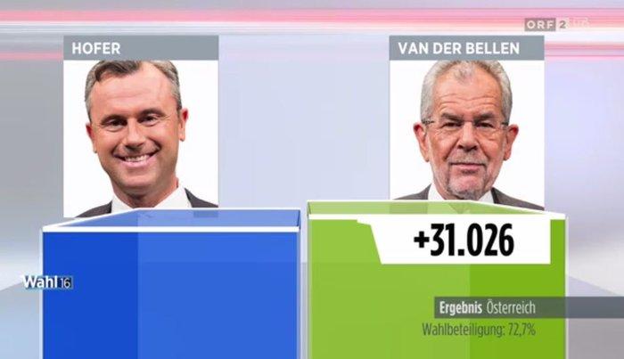 Νέος πρόεδρος της Αυστρίας ο «Πράσινος» Βαν ντερ Μπέλεν