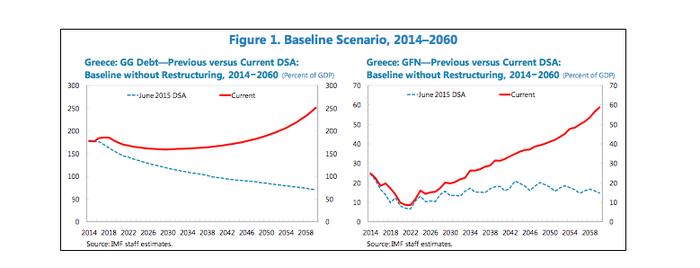 Βενιζέλος: Ιδού η βλάβη των ΣΥΡΙΖΑ-ΑΝΕΛ στο χρέος
