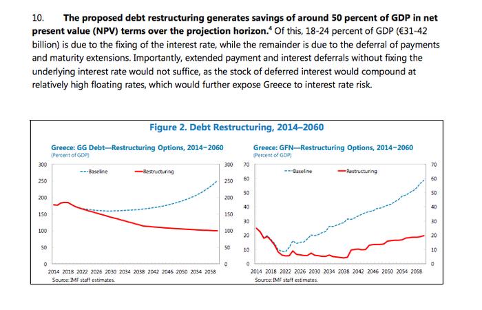 Βενιζέλος: Ιδού η βλάβη των ΣΥΡΙΖΑ-ΑΝΕΛ στο χρέος - εικόνα 2