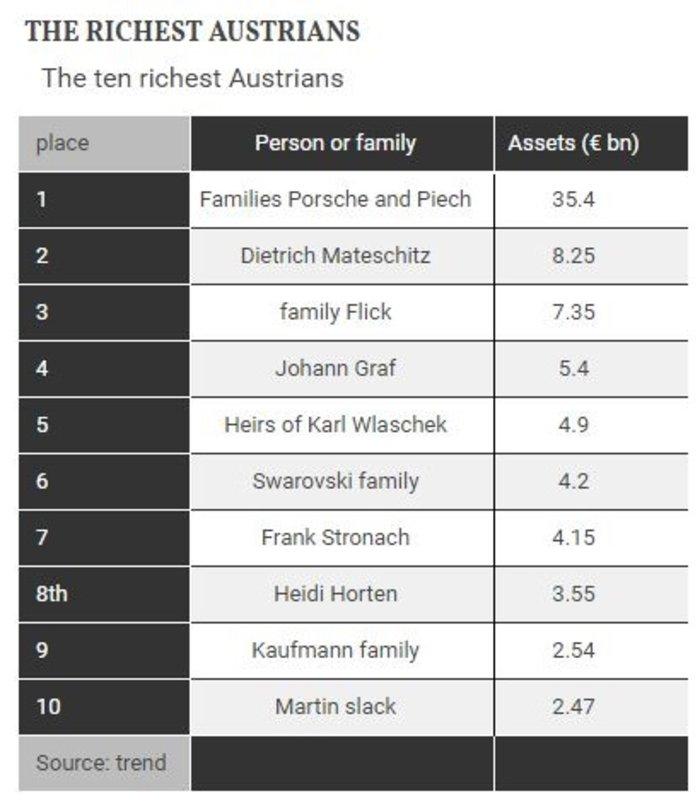 Αυτοί είναι οι πλουσιότεροι άνθρωποι στην Αυστρία - εικόνα 5