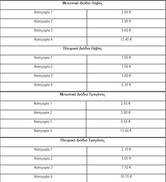 Έρχονται αυξήσεις διοδίων από 1η Ιουνίου-Δείτε που και πόσο - εικόνα 2
