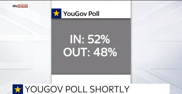 Καθαρή νίκη του Bremain δείχνουν οι δημοσκοπήσεις