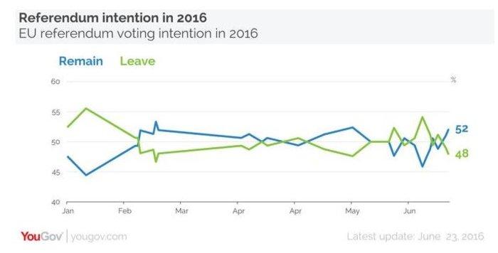 Καθαρή νίκη του Bremain δείχνουν οι δημοσκοπήσεις - εικόνα 2