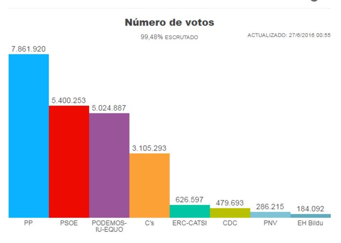 Μεγάλη ανατροπή: Νικητής ο Ραχόι, ήττα των Podemos