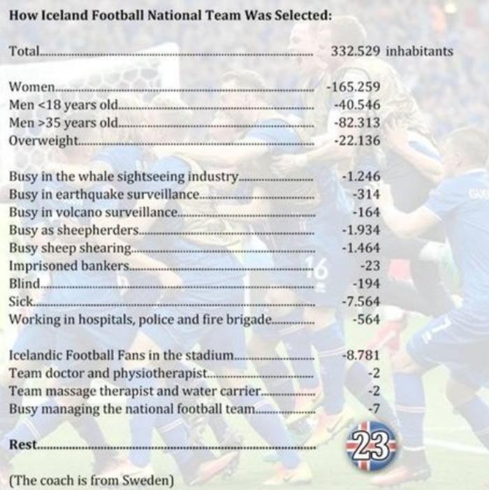 Η ανάρτηση για την Εθνική Ισλανδίας που έγινε viral