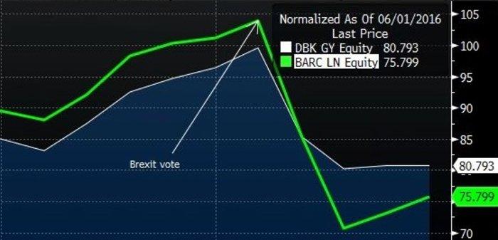 Η «βουτια» της Deutsche Bank (DBK) και της Barklay's (BARC) μετά το Brexit