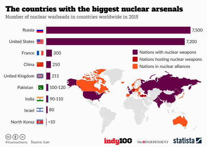Ποιες είναι οι εννέα χώρες με πυρηνικό οπλοστάσιο - εικόνα 2