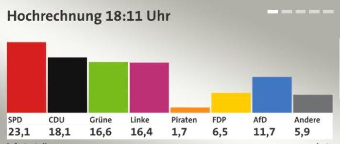 Μεγάλη εκλογική ήττα της Αγκελα Μέρκελ στο Βερολίνο