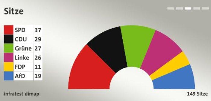 Μεγάλη εκλογική ήττα της Αγκελα Μέρκελ στο Βερολίνο - εικόνα 2