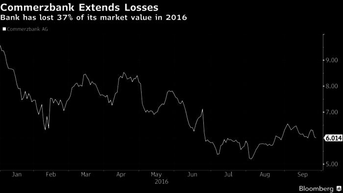 Διάγραμμα του Bloomberg στο οποίο απεικονίζονται οι απώλειες που υπέστη η μετοχή της Commerzbank το 2016