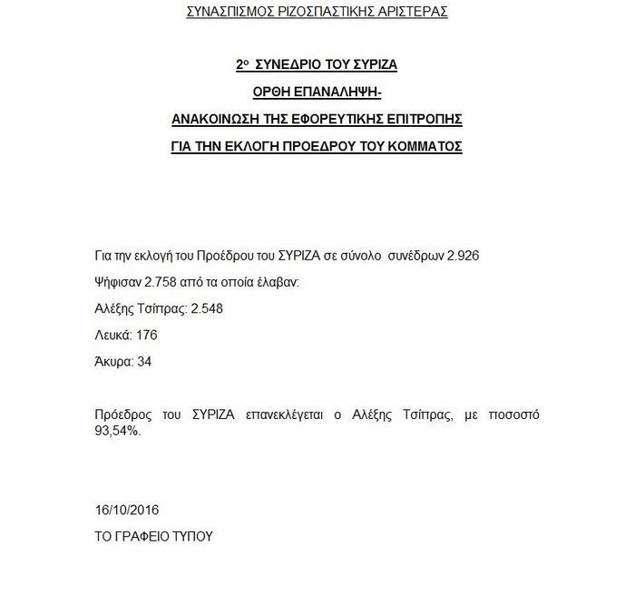 Με ποσοστό «οικουμενικό» πάνω από 93% επανεξελέγη ο Τσίπρας