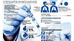 odigos-prostasias-apo-tin-epoxiki-gripi