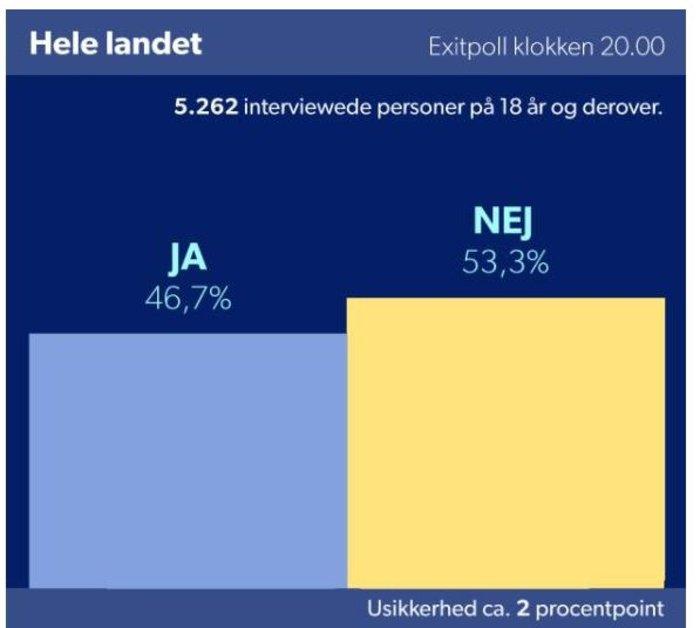 «Οχι» των Δανών στην συνεργασία με την Ε.Ε. για ζητήματα τρομοκρατίας