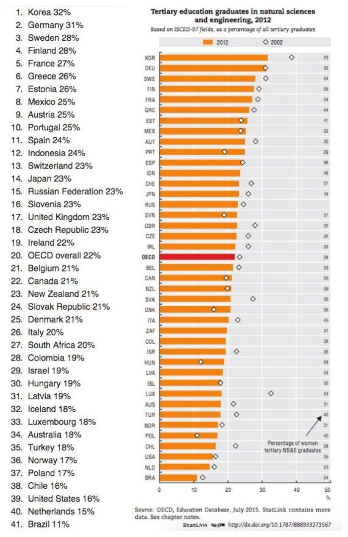 Αυτές είναι οι 10 πιο έξυπνες χώρες του κόσμου - Ανάμεσά τους η Ελλάδα - εικόνα 11